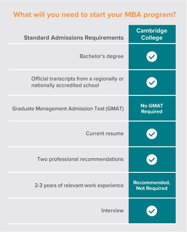 cc_mba_requirements